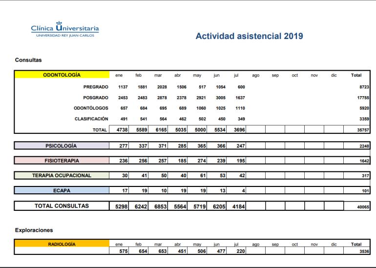 Actividad asistencial 2019