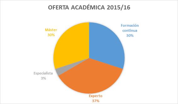 oferta academica 201516